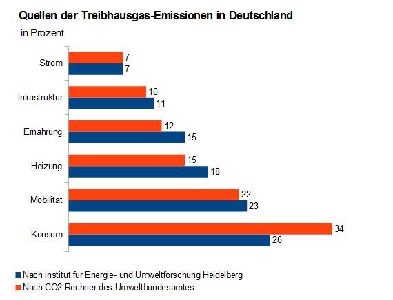 Quellen der Treibhausgas-Emissionen in Deutschland