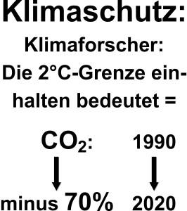 2 Klimaschutz co2 einsparung